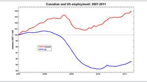 Canadian and U.S. employment: 2007-2011