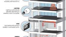 The energy usage of more than two million square feet of Toronto office and commercial space is being monitored using SensorSuite's systems. (MURAT YUKSELIR AND PAUL ATTFIELD/THE GLOBE AND MAIL)