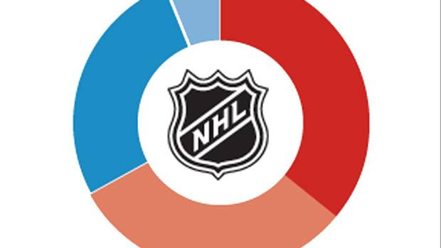 Nhl lockout affects business plan