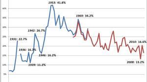 Corporate income tax rate in Canada: 1926-2010