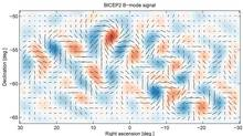 Gravitational waves from inflation generate a faint but distinctive twisting pattern in the polarization of the CMB, known as a 'curl' or B-mode pattern. For the density fluctuations that generate most of the polarization of the CMB, this part of the primordial pattern is exactly zero. Shown here is the actual B-mode pattern observed with the BICEP2 telescope, with the line segments showing the polarization from different spots on the sky. The red and blue shading shows the degree of clockwise and anti-clockwise twisting of this B-mode pattern. (bicepkeck.org/)