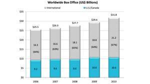 Source: MPAA (2011). Theatrical Market Statistics
