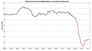 Federal government budget balance: 12-month moving sums