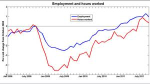 Employment and hours worked