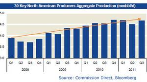 North American natural gas production