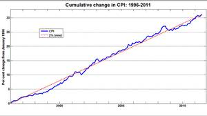 Cumulative change in CPI: 1996-2011