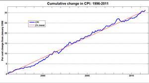 Cumulative change in CPI: 1996-2011
