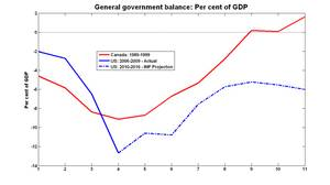 General government balance: Per cent of GDP