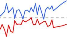 A detail from an EKOS poll released Jan. 26, 2011. (dbonello)