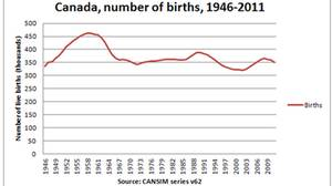 Canada, number of births: 1946-2011