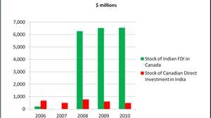 Canada - India bilateral direct investment positions (stock)