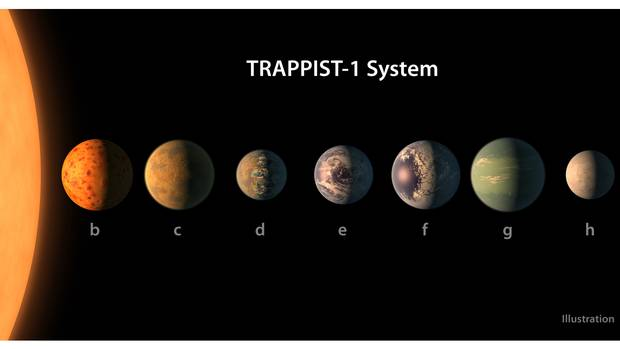 Scientists discover seven exoplanets the size of earth