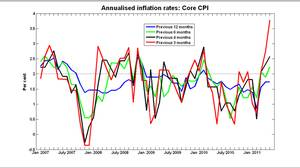 Annualized inflation rates: Core CPI