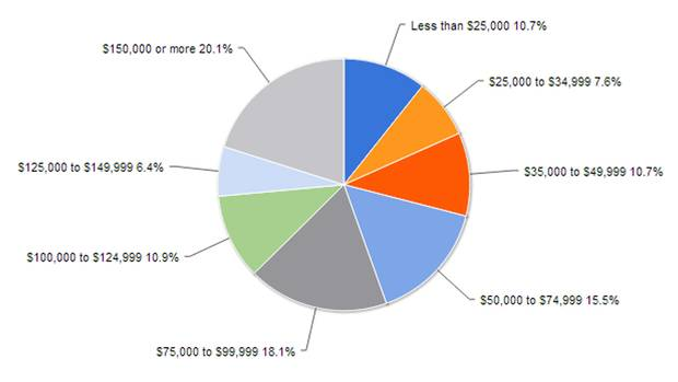 <p>What is your household income?</p>