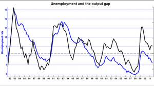Unemployment and the output gap