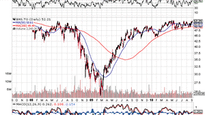 Stock options capital gains canada