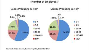 Employer businesses by company size (number of employees)