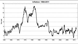 Inflation: 1960-2011