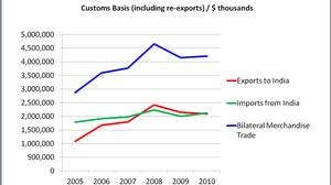 Canada's merchandise trade with India
