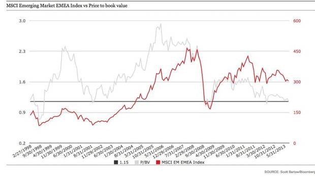 msci emerging market emea index vs price to book value the globe and mail. Black Bedroom Furniture Sets. Home Design Ideas